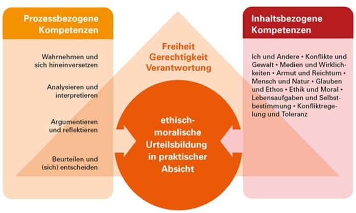 Zusammenhang zwischen Kompetenzen, Leitbegriffen und dem Ziel des Ethikunterrichts