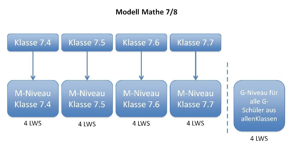 Modell Mathe 7/8